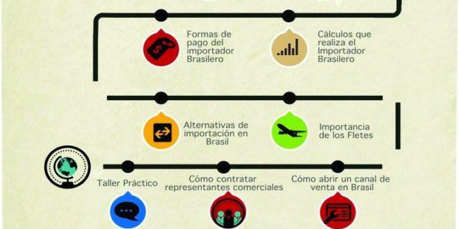 Cómo hacer negocios con Brasil (Sin cargo/CUPO LIMITADO)