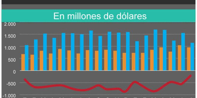 Por dólar alto y caída del ritmo de actividad, el déficit comercial con Brasil se achicó 75%.